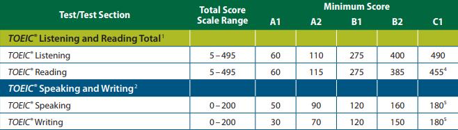 TOEIC grille d'évaluation